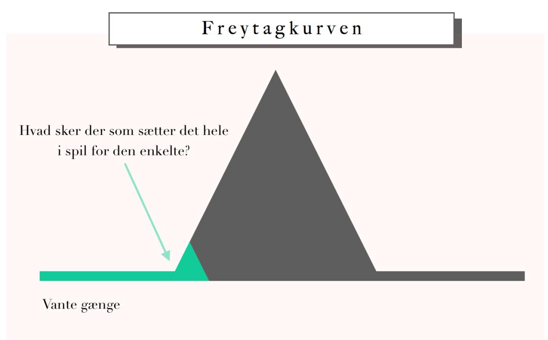 Freytagkurven